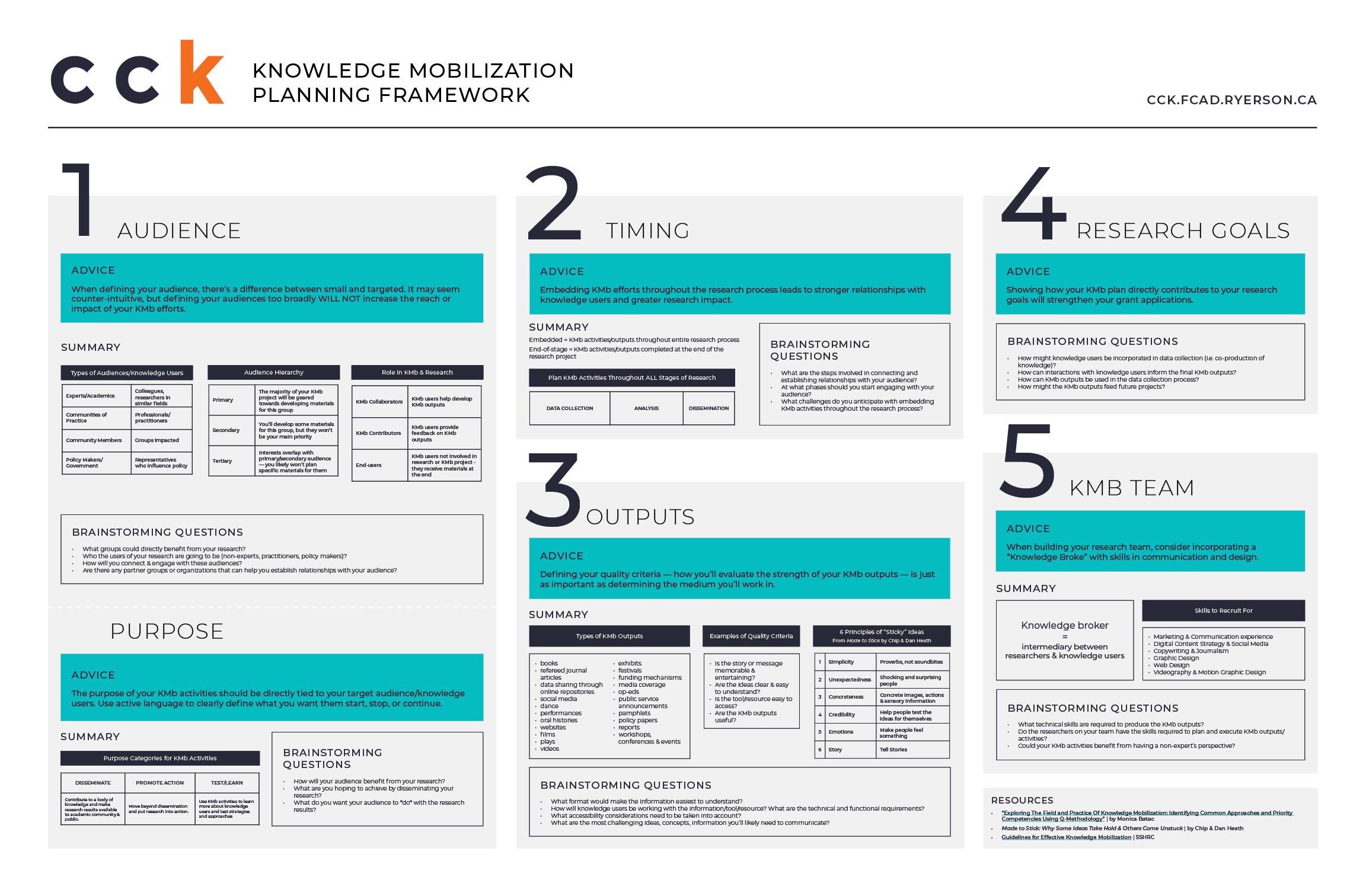 Knowledge Mobilization Planning Framework Inforgraphic